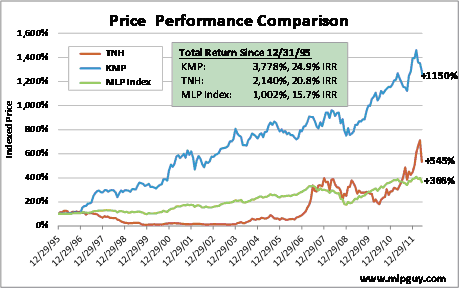 Price Performance Comparison