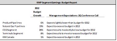 KMP Segments