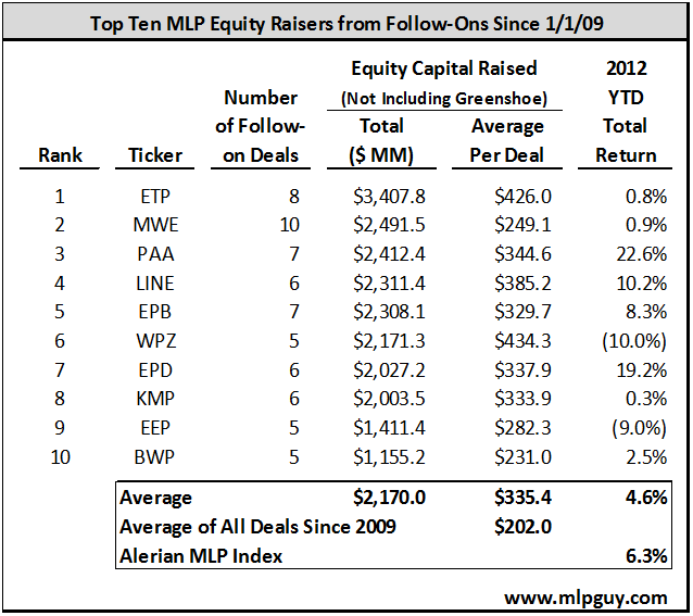 Top Ten MLP Equity Raisers