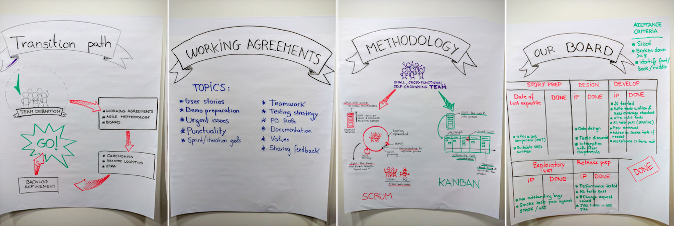 We created visuals to setup the boundaries and facilitate teams' self-organisation.