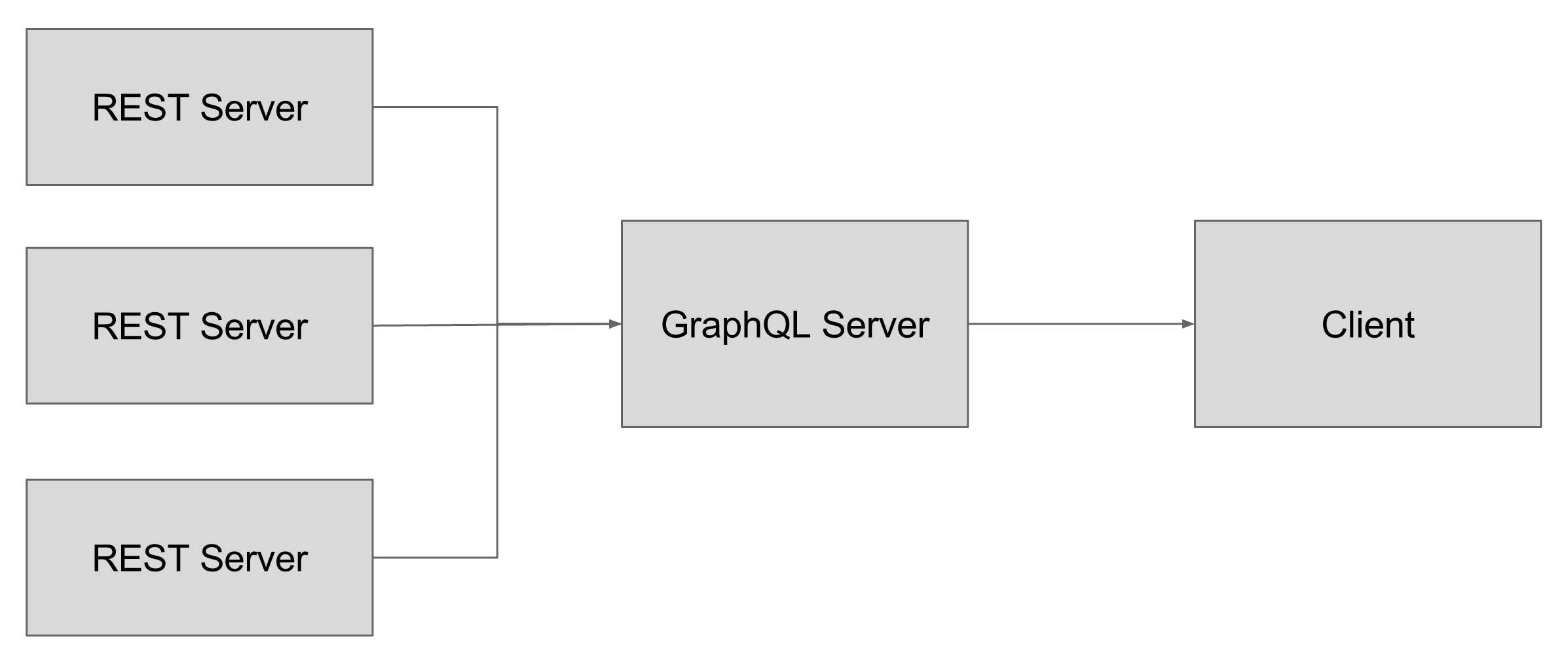 Using GraphQL to wrap REST APIs