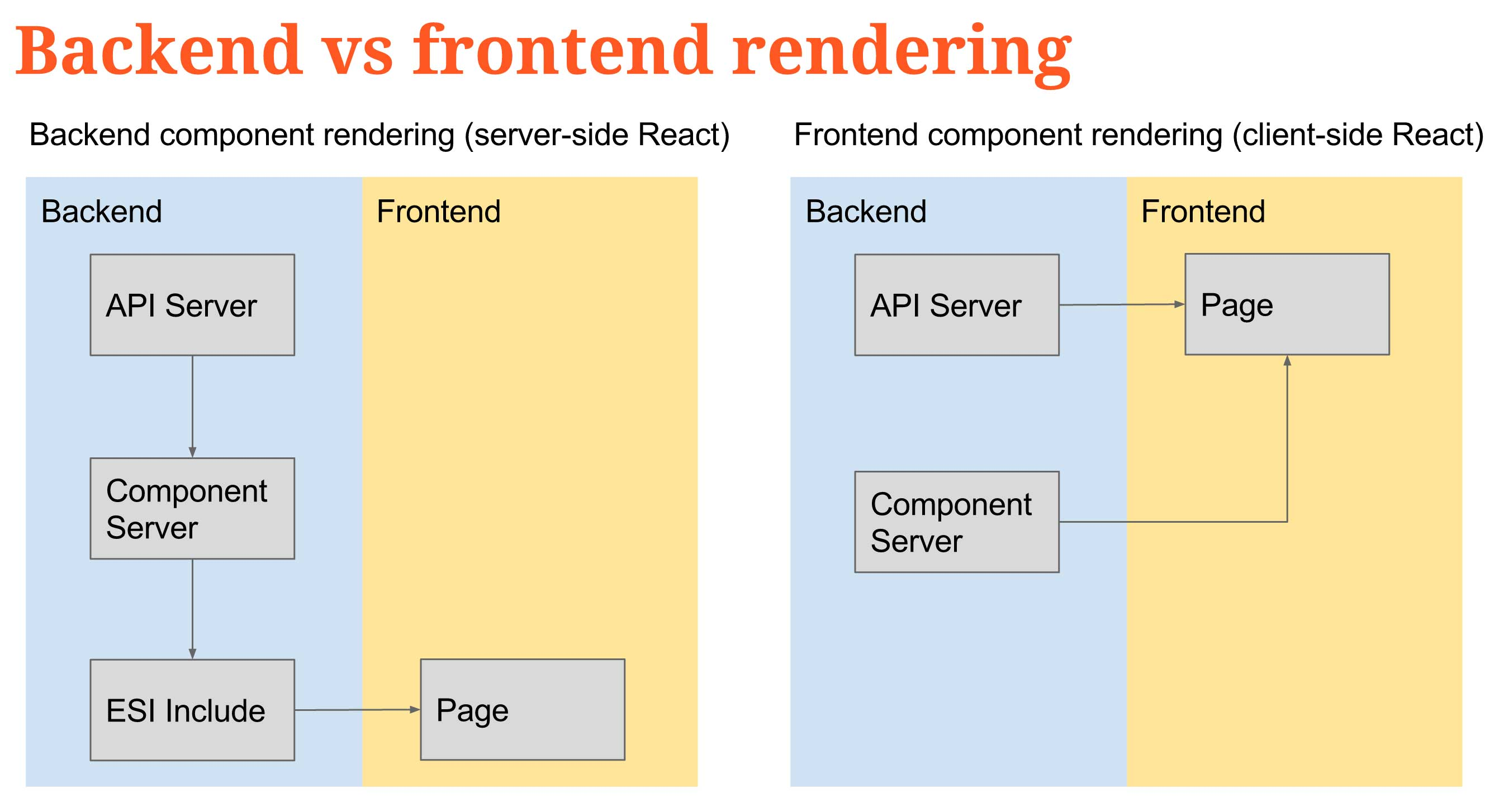 Backend vs frontend rendering