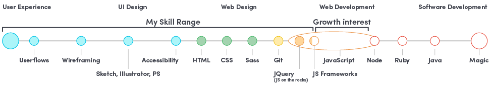 Fergus' skills span the spectrum from UX design to JQuery
