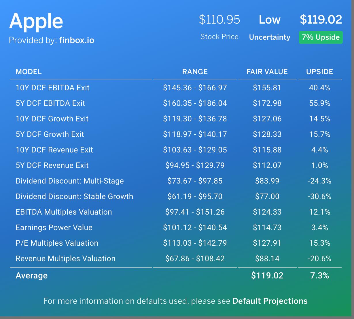 finbox.io fair value estimate for Apple Inc. (AAPL)