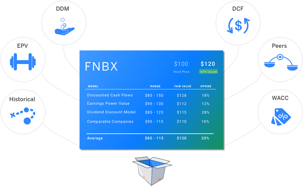 finbox.io fair value card