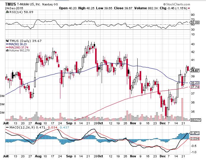 TMUS Stock Price Chart