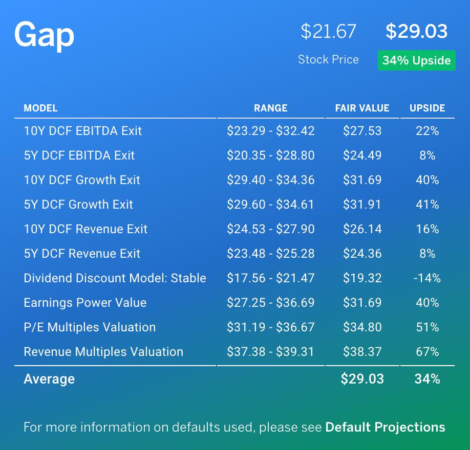 Gap Fair Value by Finbox