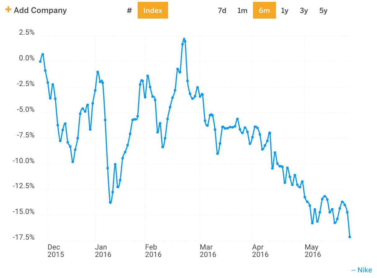 NKE Stock Price Chart