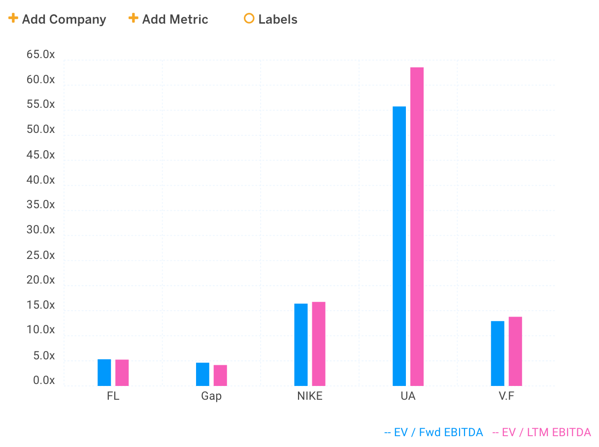 EBITDA Multiples Chart