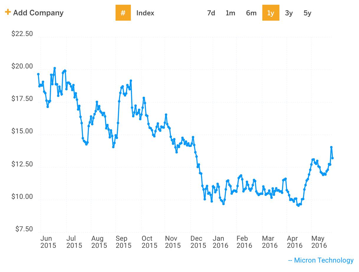 MU Stock Price Chart