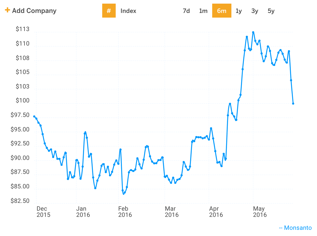 MON Stock Price Chart - 6 Months