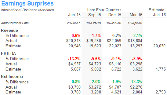 IBM Earnings Surprise Table