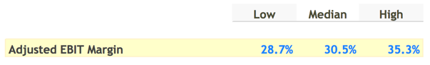 Adjusted EBIT Margin Selection