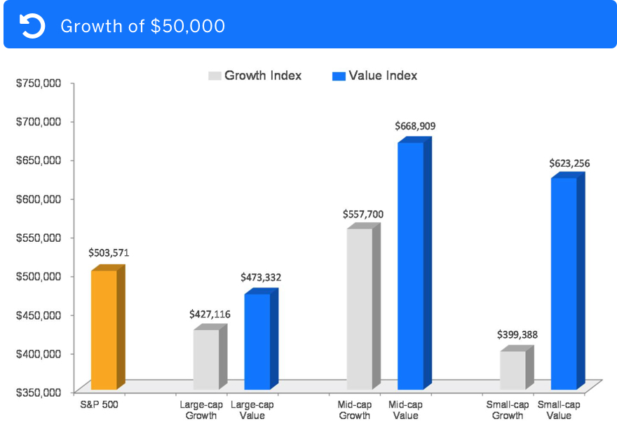 Growth of $50,000