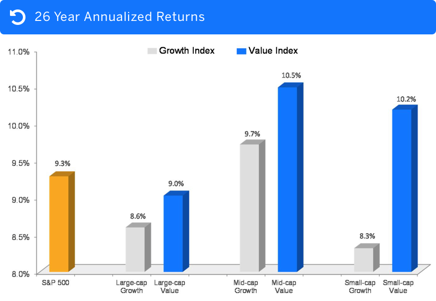 26 Year Annualized Returns