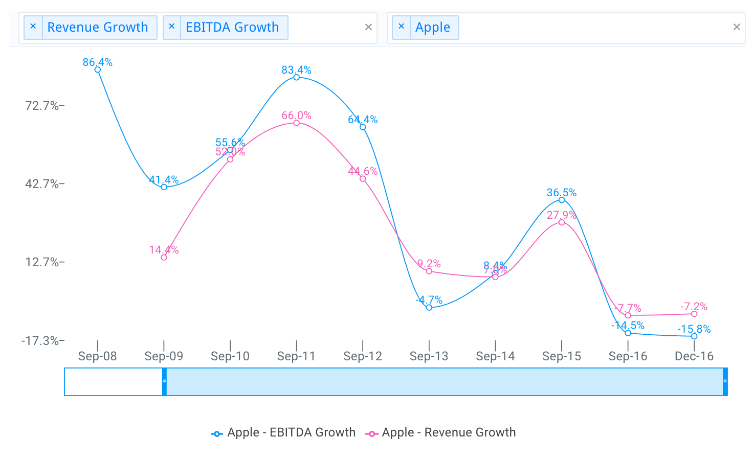 Apple Revenue and EBITDA Growth Chart