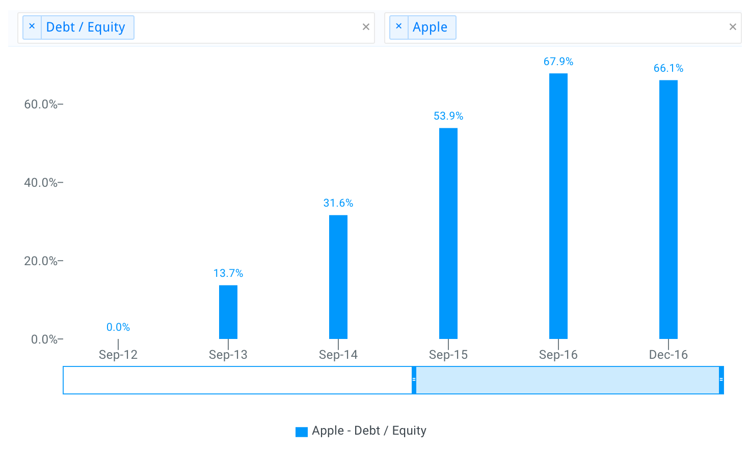 Apple Historical Debt to Equity Chart