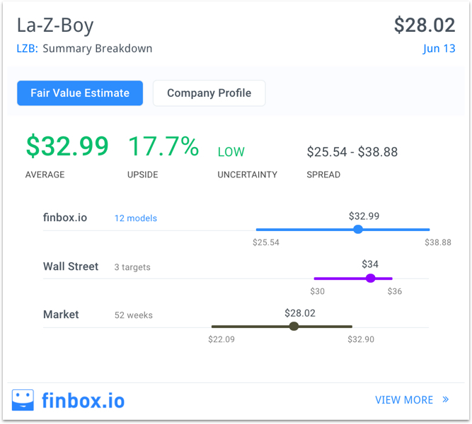 Why La-Z-Boy Looks Undervalued Ahead of Earnings