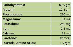Major Nutrients Present in ITALIAN MILLET (Foxtail Millet )