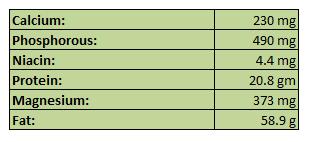 Major Nutrients Present in Almond ( Badam)
