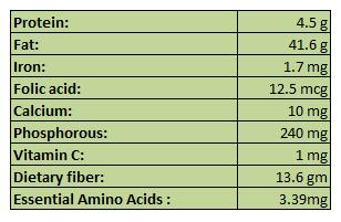 Major Nutrients Present in coconut