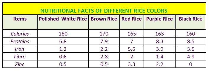 Health Benefits of Black and Forbidden Rice