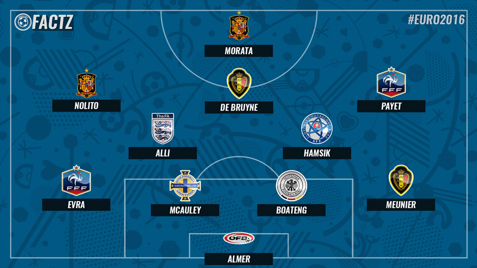 Euro 2016 team of matchday 2