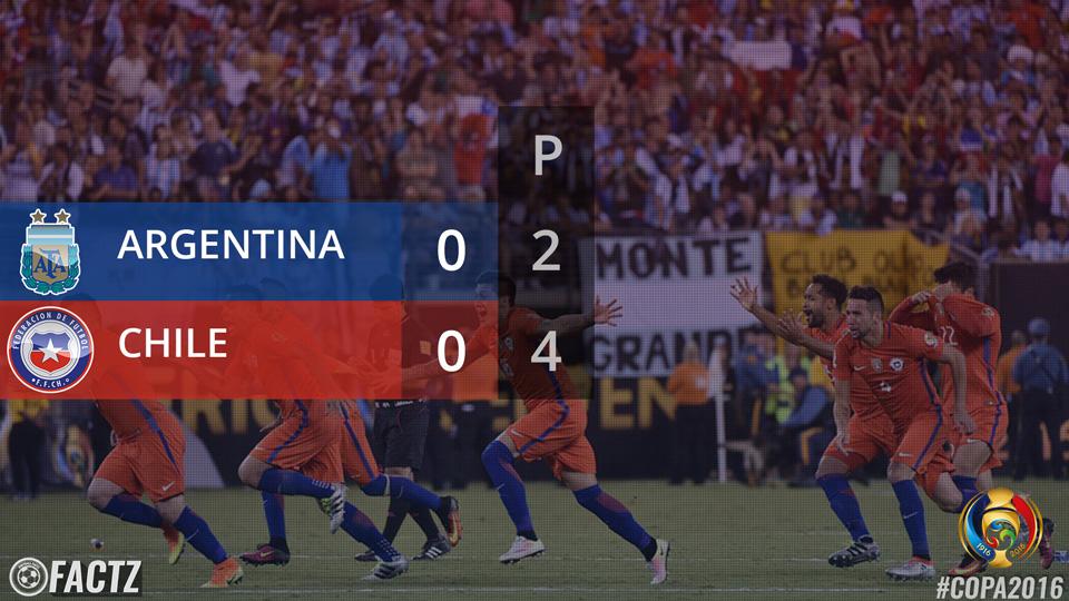 Argentina vs Chile, Copa America Centenario Final