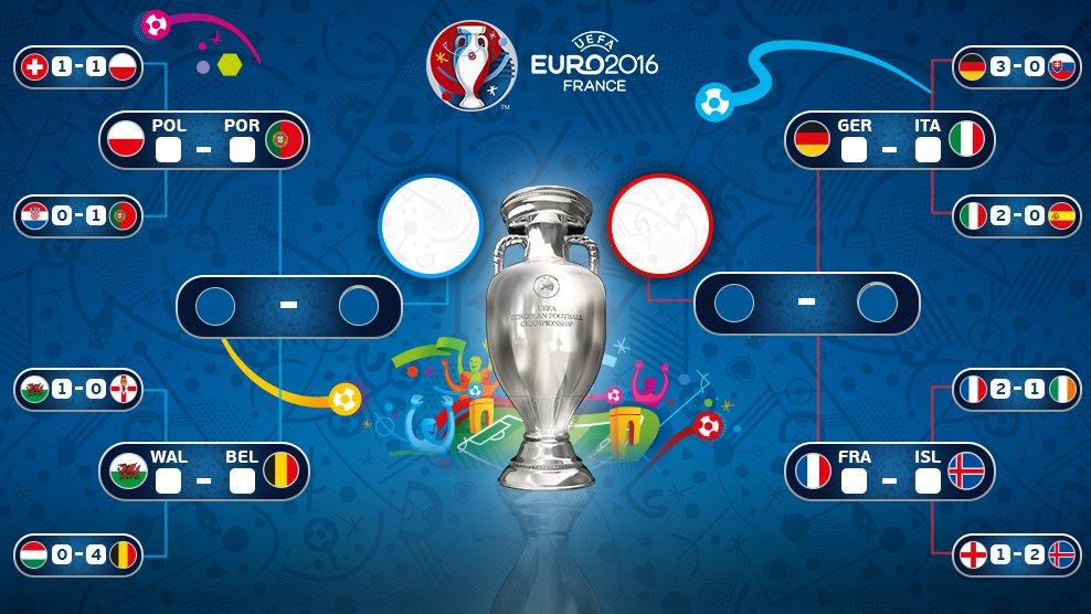 Euro 2016 quarter finals