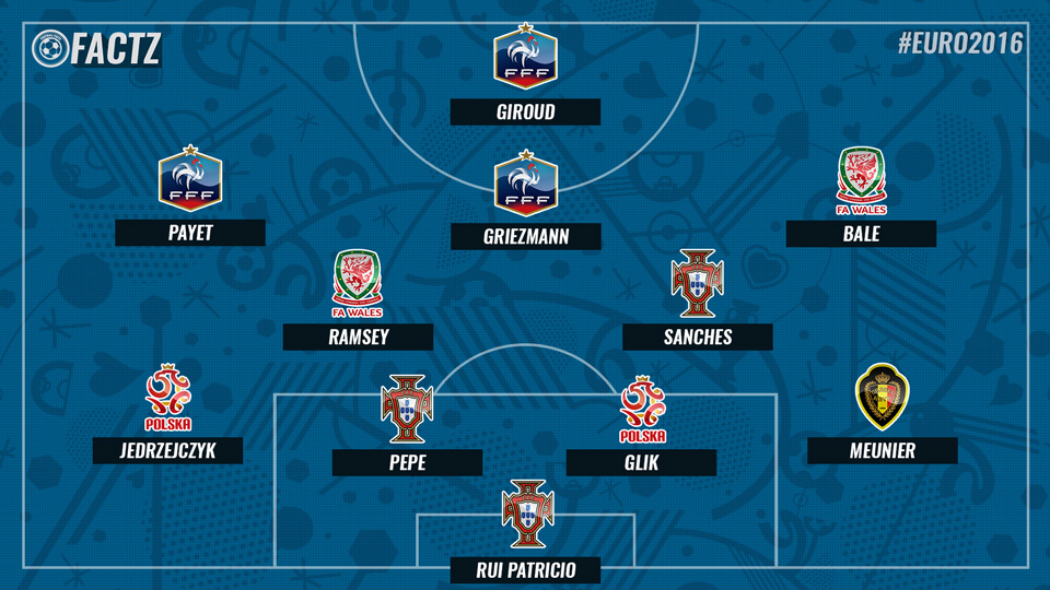 Euro 2016 team of the quarter-finals