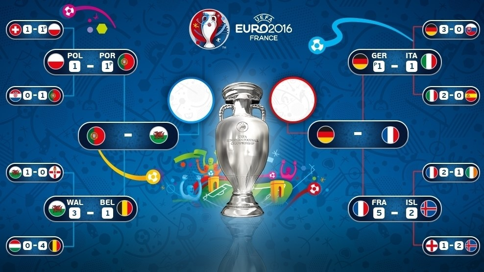 Euro 2016 results and schedule