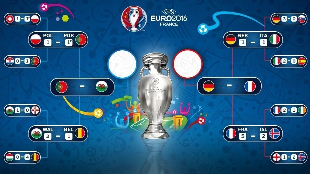 Euro 2016 Semi Finals Preview