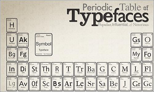 tabla-periodica-tipografias