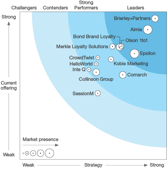 forrester report graph example