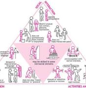 autism diagram ASD