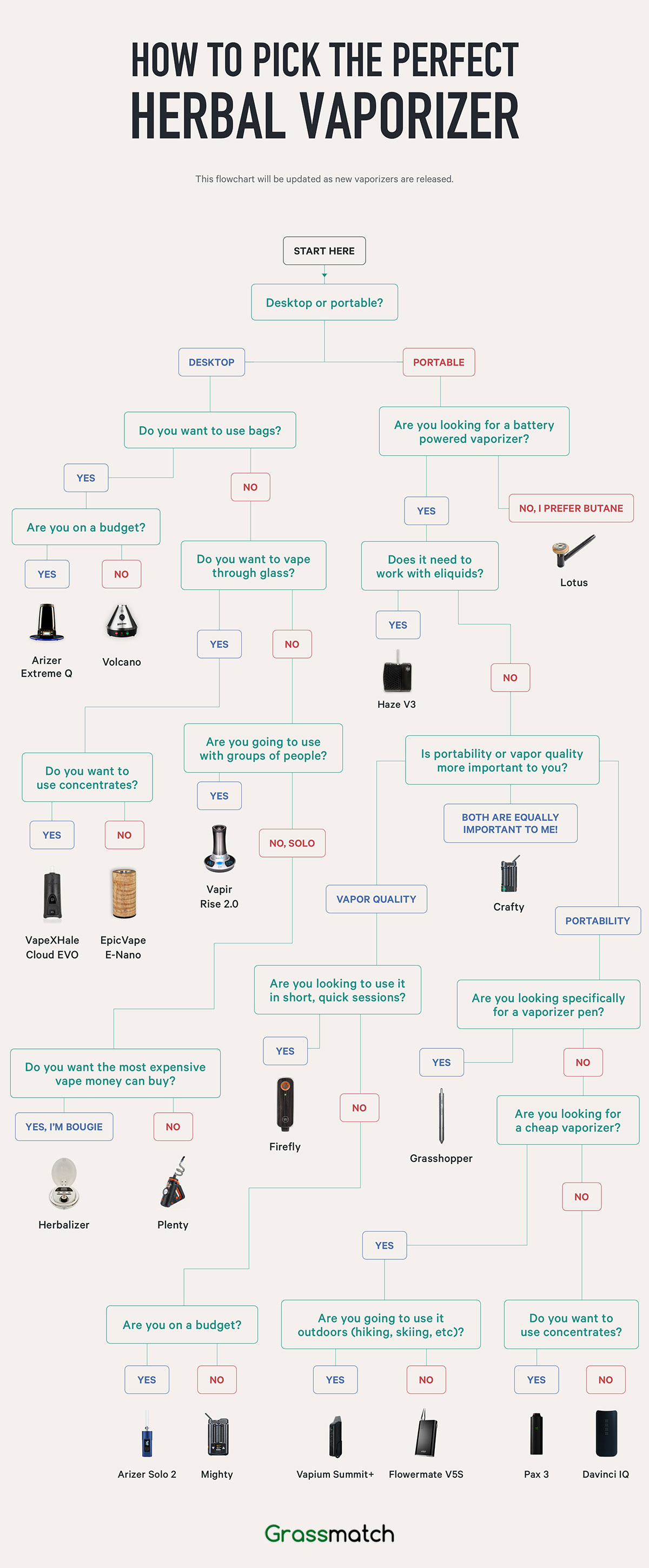 Cannabis Oil Vaporizer Flowchart