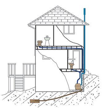Sun-Mar, Composting Toilet, Central Flush System - Odor Free, 1 ...