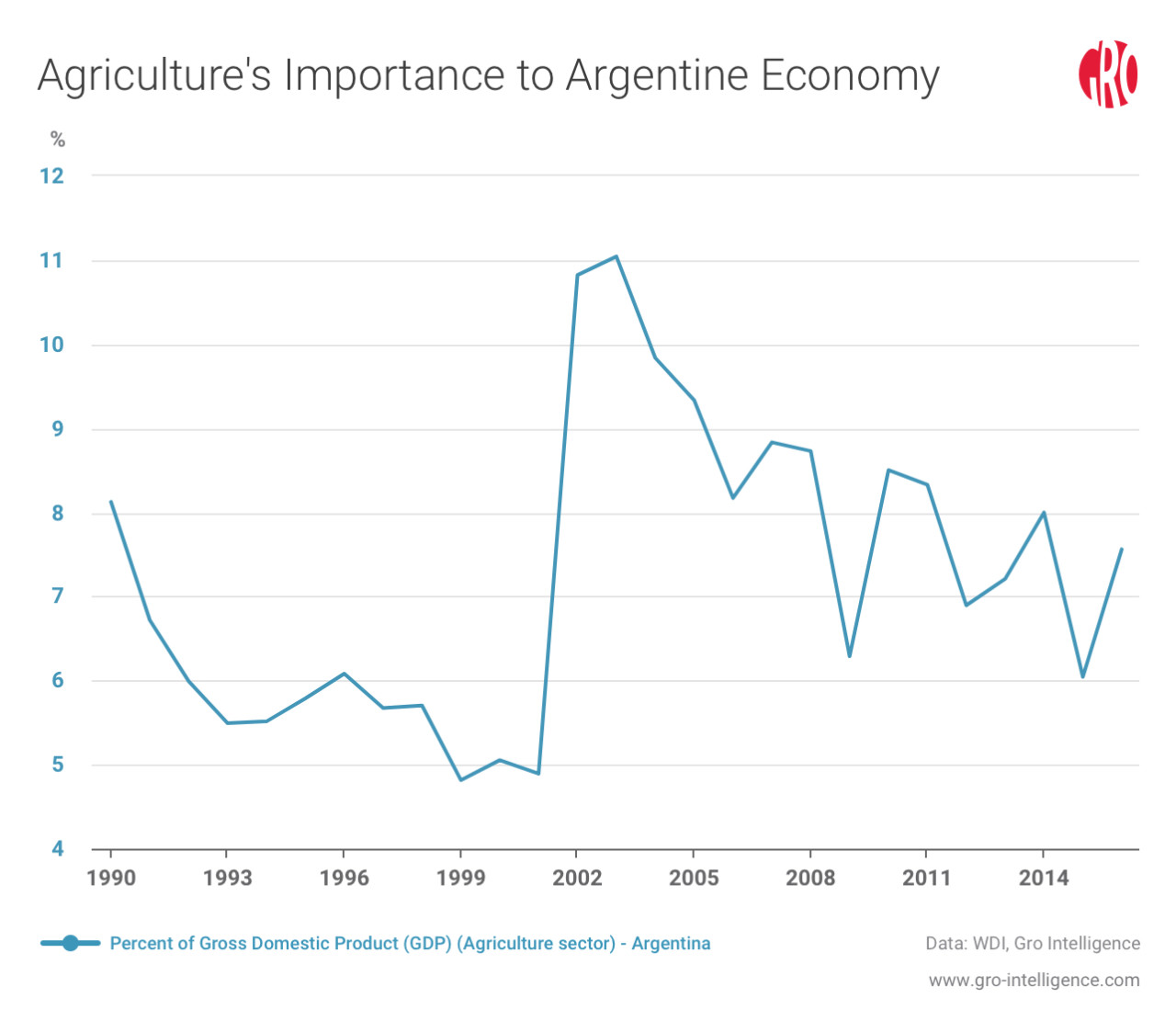 Agriculture's Importance to the Argentine Economy