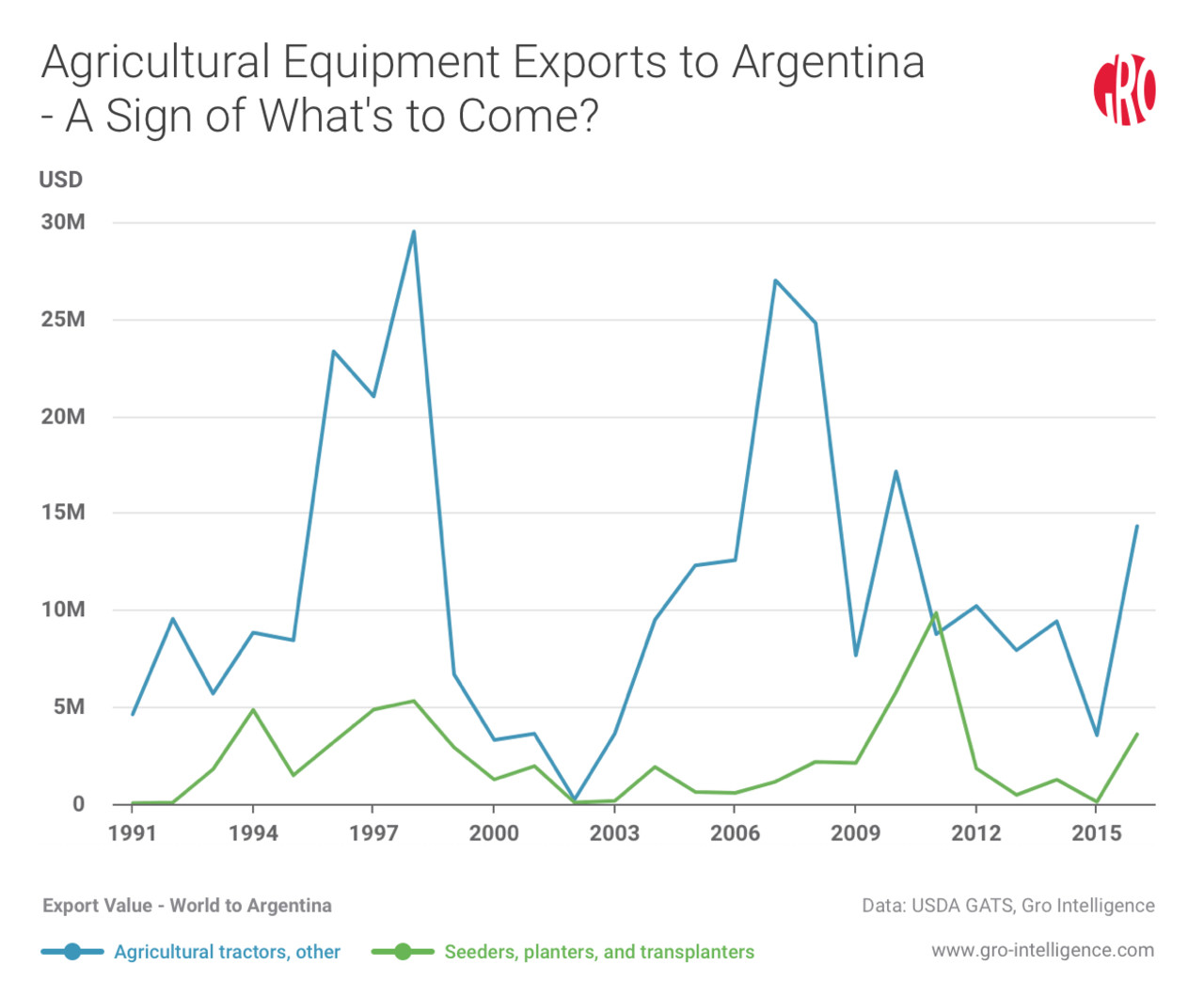 Agricultural Equipment Exports to Argentina-A Sign of What's to Come