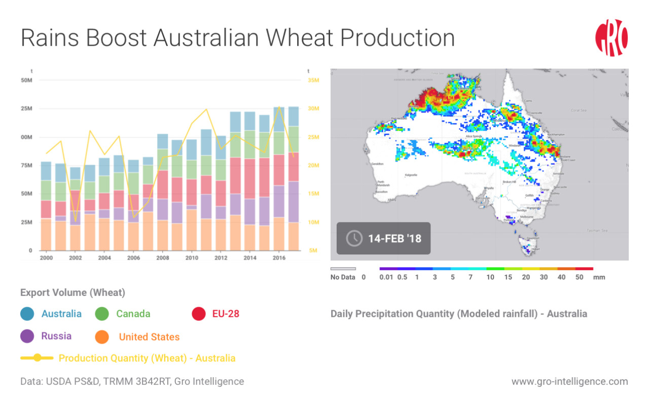 Rains Boost Australian Wheat Production