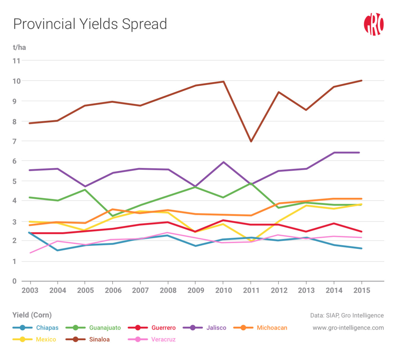 Provincial Yields Spread