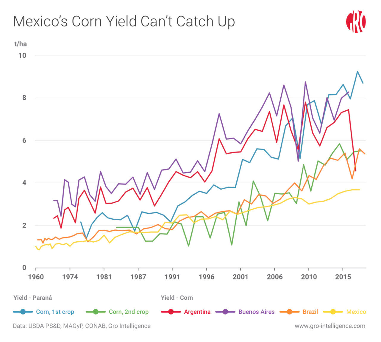 Mexico's Corn Yield Can't Catch Up