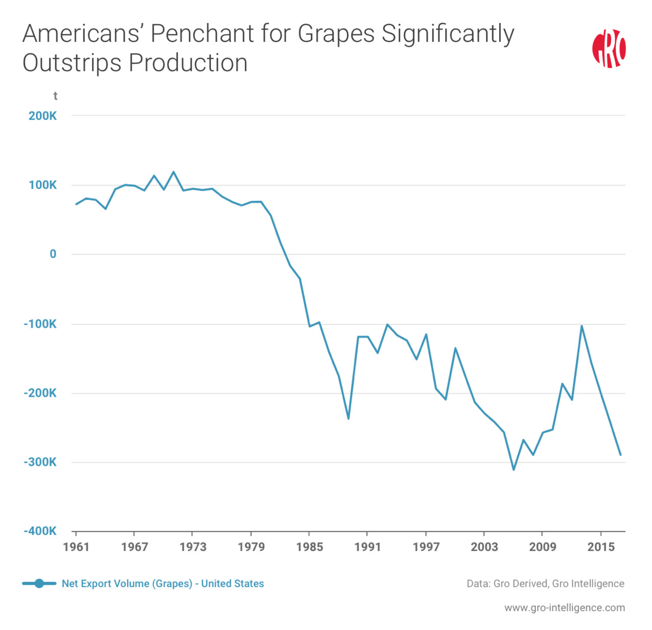 Americans' Penchant for Grapes Significantly Outstrips Production