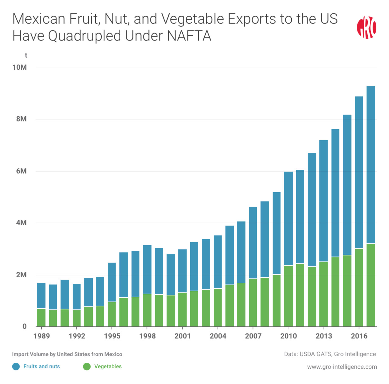 Mexican Fruit, Nut, and Vegetable Exports to the US Have Quadrupled Under NAFTA