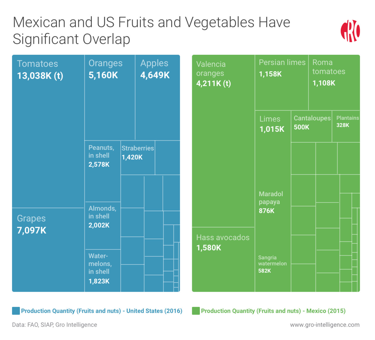 Mexican and US Fruits and Vegetables Have Significant Overlap