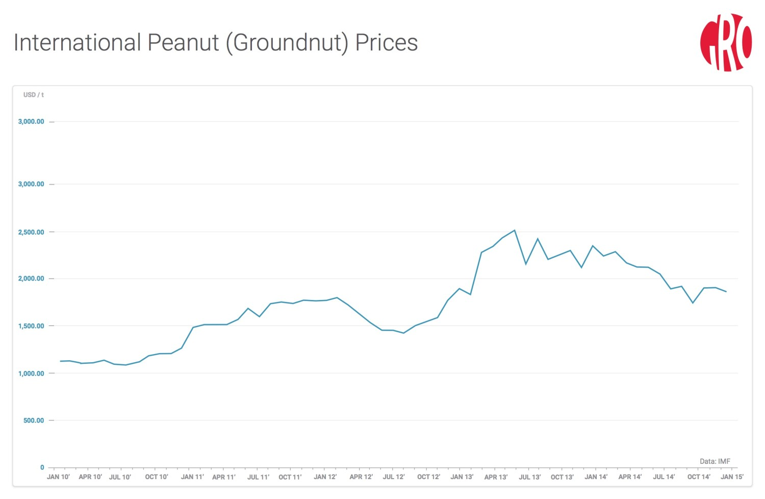 Polishing peanuts the senegalese groundnut story china unsurprisingly will be the major driver of growth in peanut oil demand whereas demand for non oil peanuts is likely to be more diverse ccuart Image collections