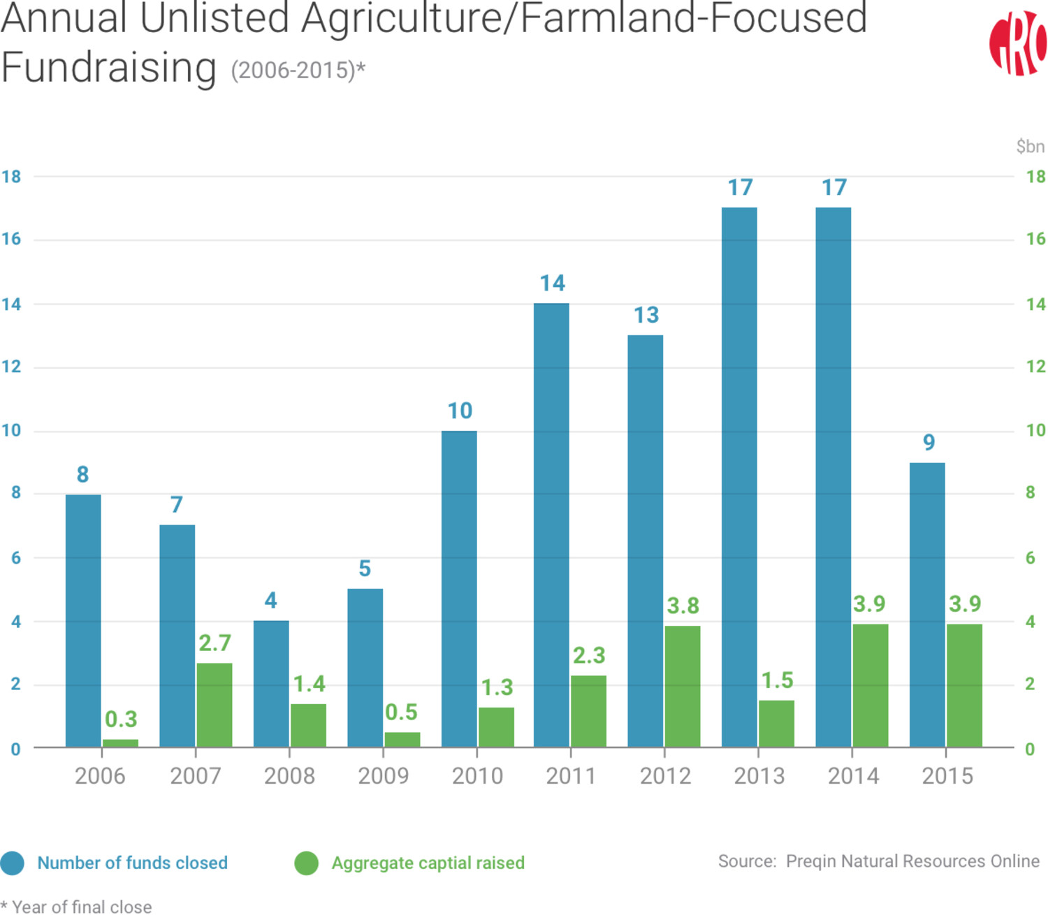 farmland-focused-fundraising