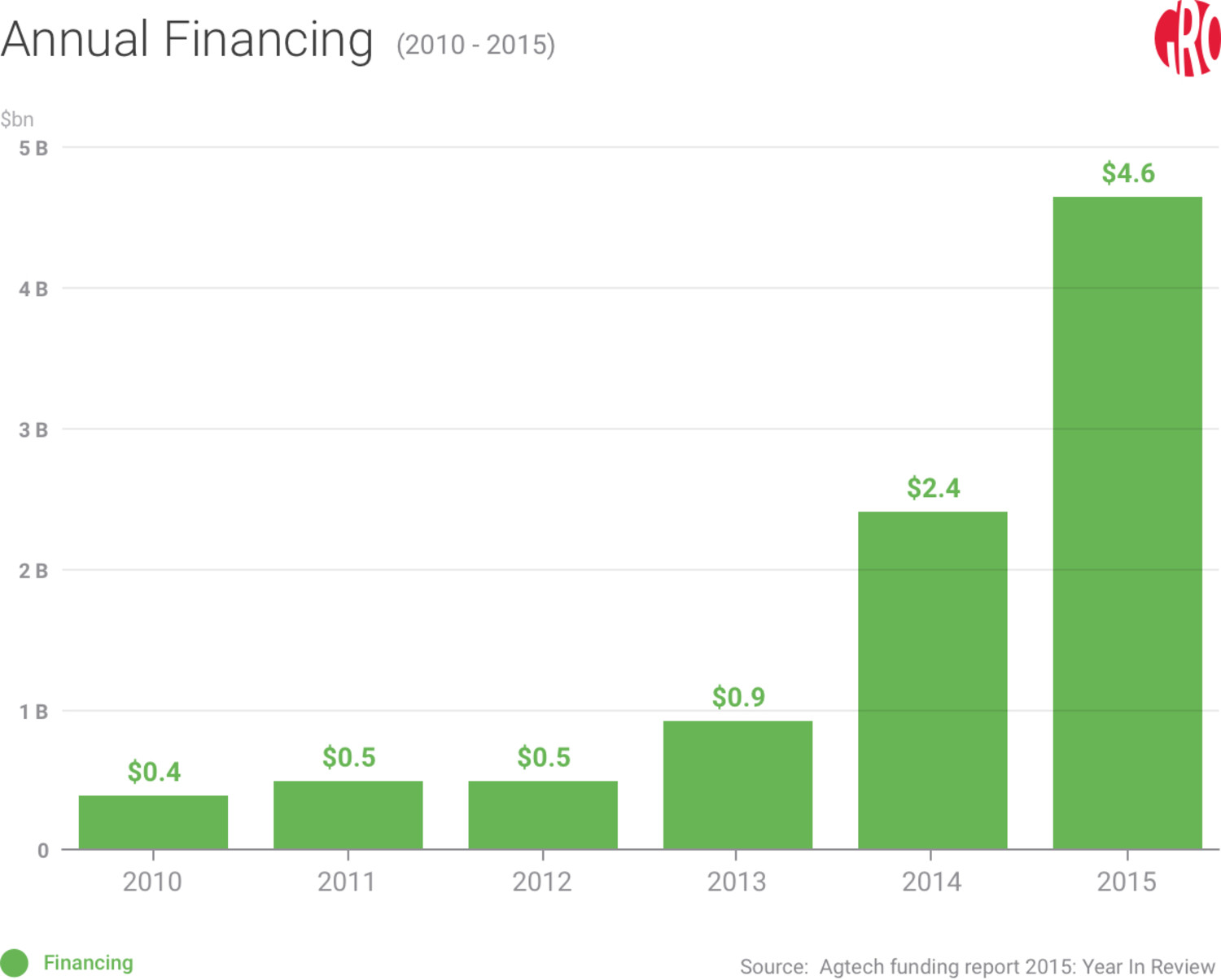 annual-agricultural-financing