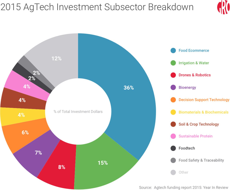 agricultural-venture-breakdown