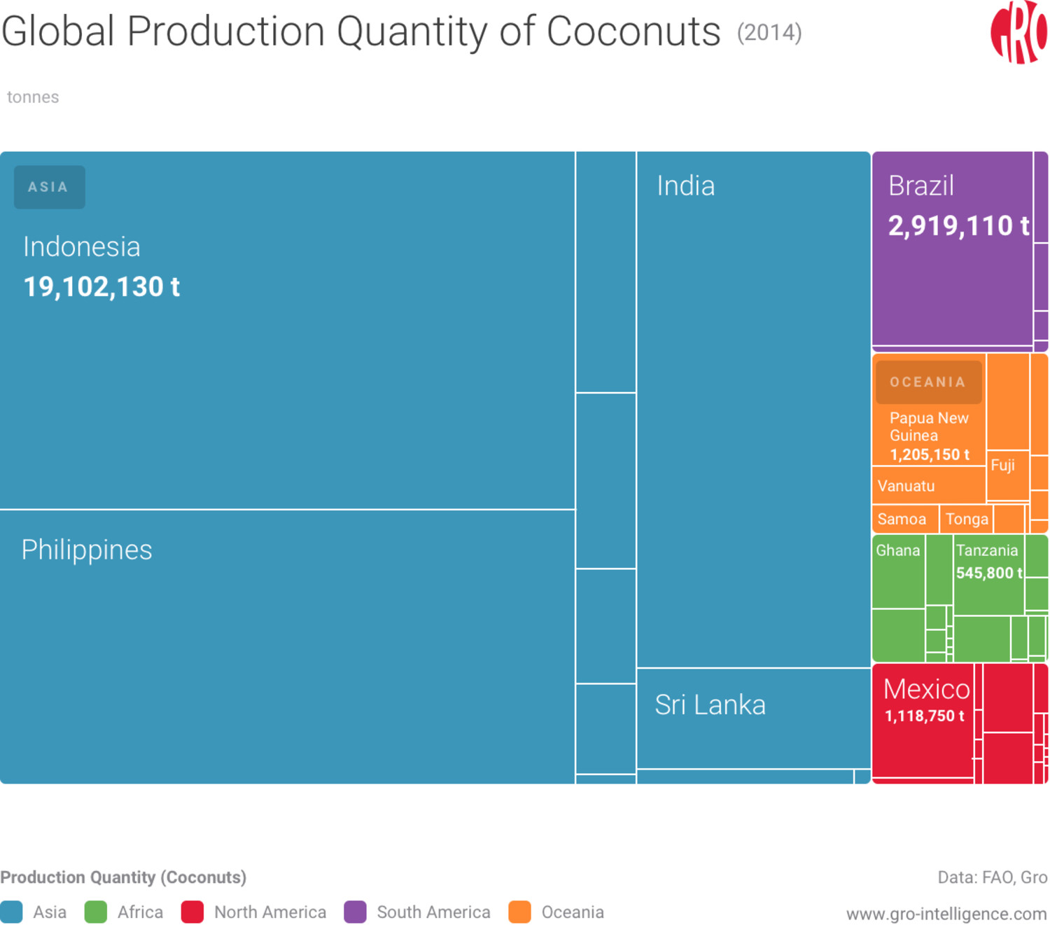 Global coconut production is concentrated in Asia